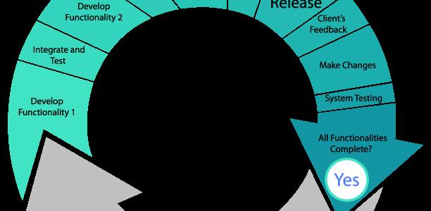 Agile Deveopment Matrix Software